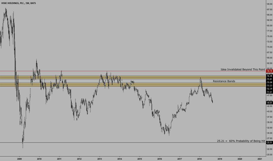 HSBC: $HSBC | Multi-Year Consolidation | Targeting Near 10-Year Low
