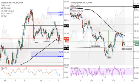 EURJPY: EURJPY (4H)- Possibility to buy with head and shoulder formation