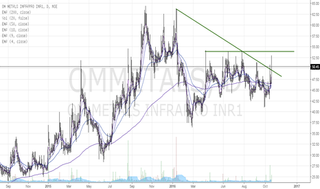 OMMETALS: OM metal INfra.... Long term bet