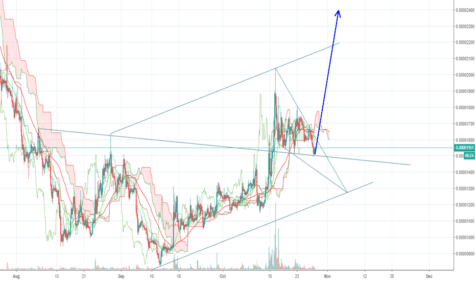 poa btc tradingview