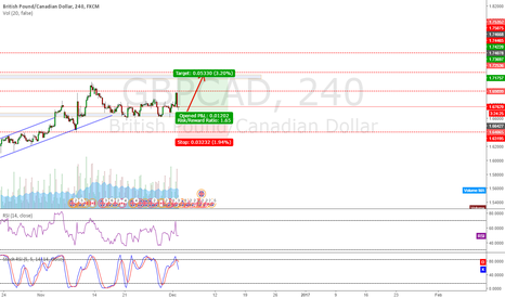 GBPCAD: GBPCAD Rebound from support