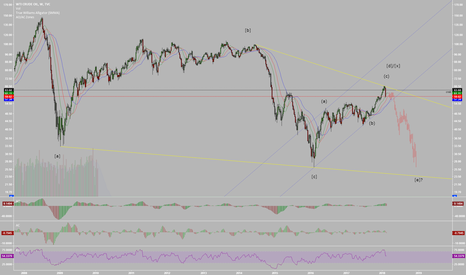 USOIL: USOIL In Potential Bearish Elliott Wave Triangle