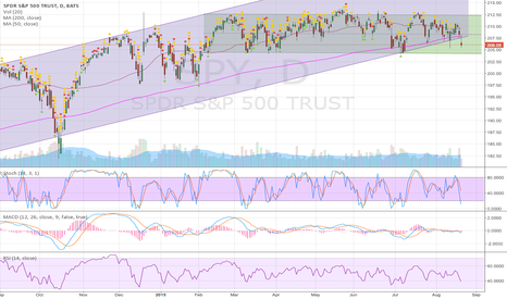 SPY: Bull channel finally breaking down for good?
