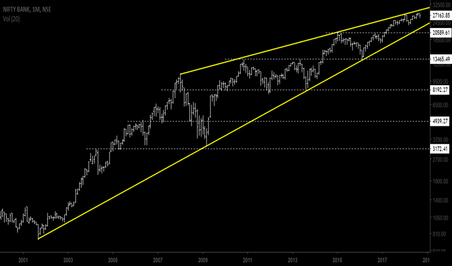 BANKNIFTY: NSE Bank - monthly