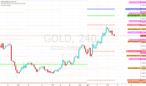 GOLD: Gold this week between Monthly pivots