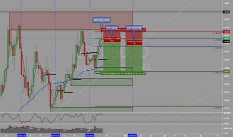 GBPUSD: GBPUSD - Peluang short pada daily rejection candle