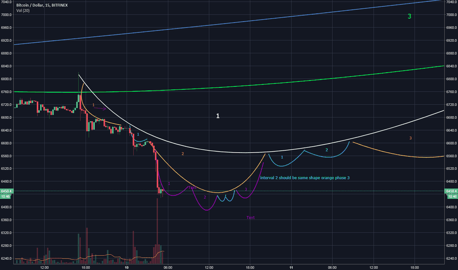 BTCUSD: very short time frame of my own TA method