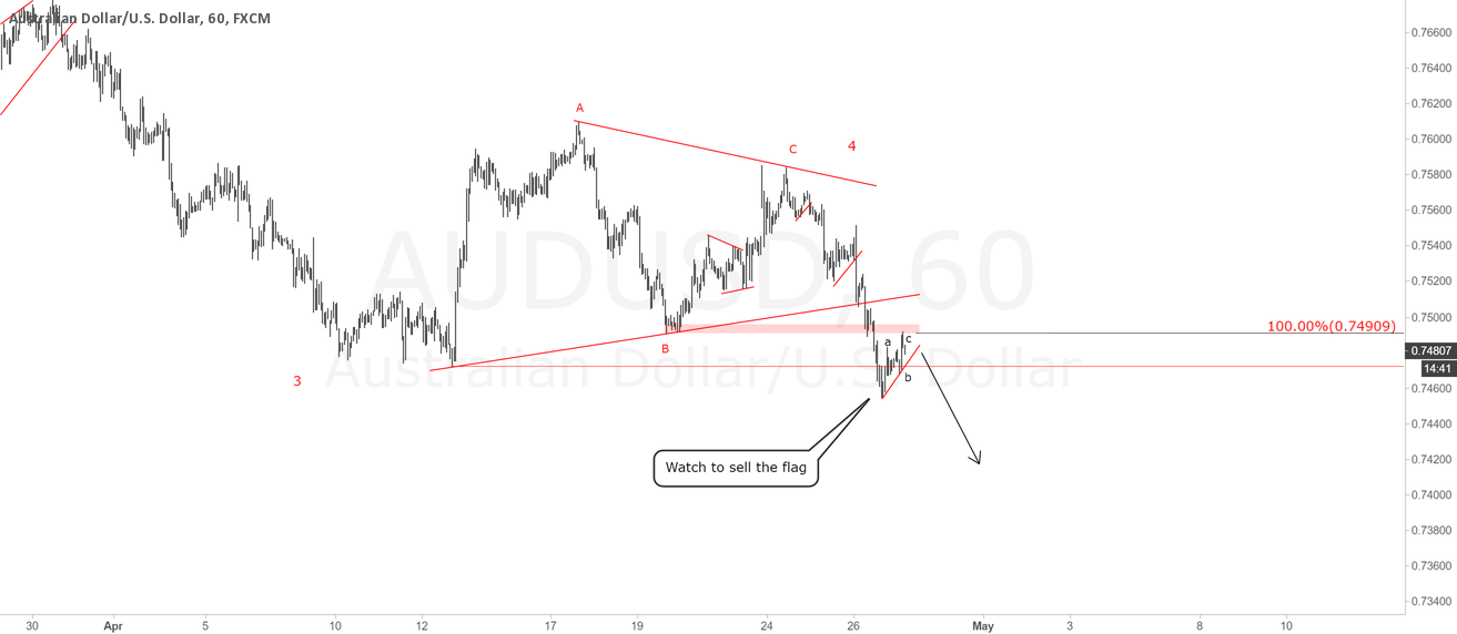 AUDUSD 1H Chart.Don't miss the breakdown of the flag