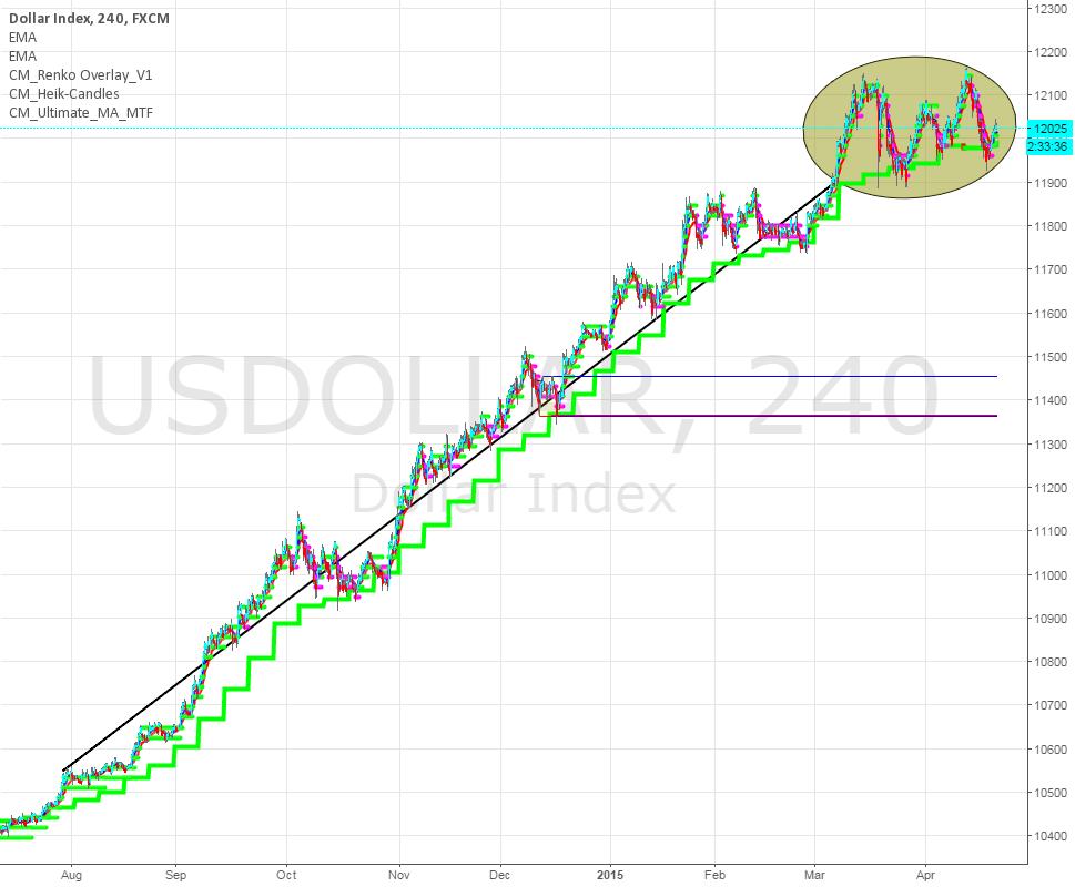 USD might go South