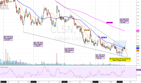 CLSN: CELSION CORP SHOWING SIGNS of a LONG AWAITED BOTTOM