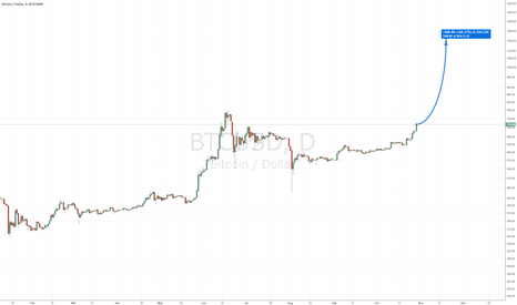 BTCUSD: $1,200 in sights