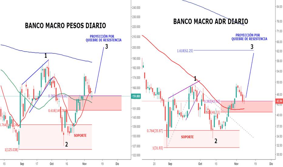 BMA: Banca Macro haciendo pullback antes de la salida alcista?...
