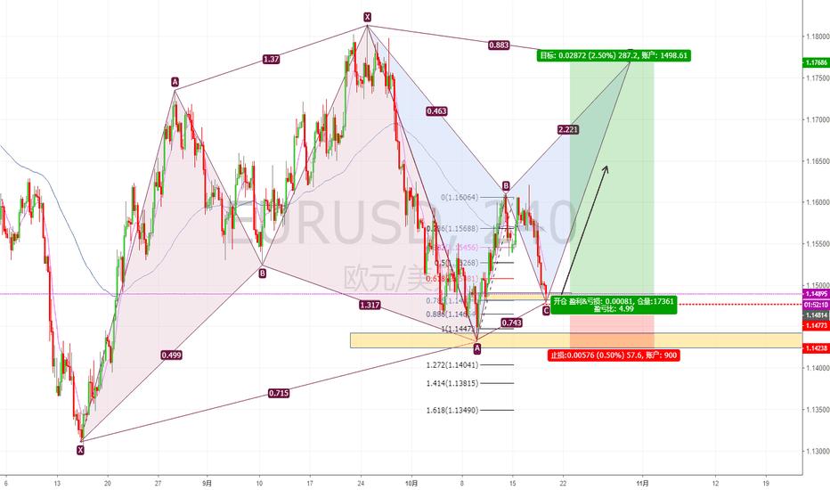 EURUSD: 现价做多EURUSD,中长线目标1.17600...