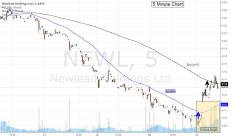 NEWL: Chart Update