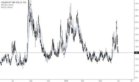 VIX: Volatility Outlook (VIX) June 2016