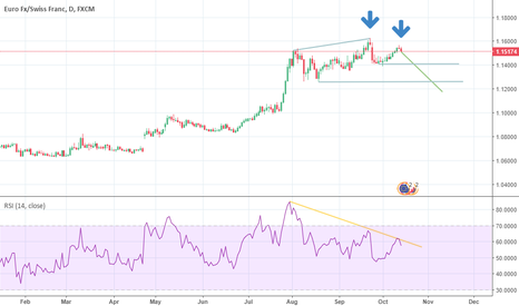EURCHF: Downtrend Wave in EURCHF