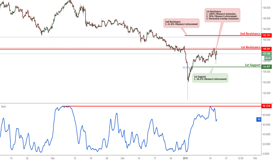 GBPJPY: GBPJPY Approaching Resistance, Potential Reversal