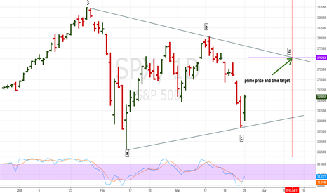 "SPX: Price and Time Targets for SPX Wave ""D"""