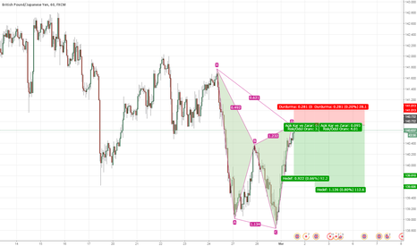GBPJPY: GBPJPY, BEARISH CYPHER, H1