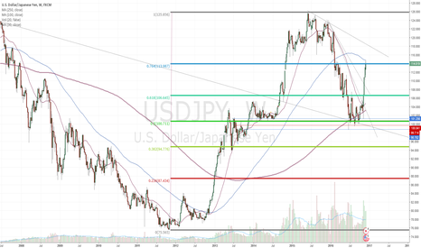 USDJPY: $USDJPY at crossroads  - may be due for a pullback