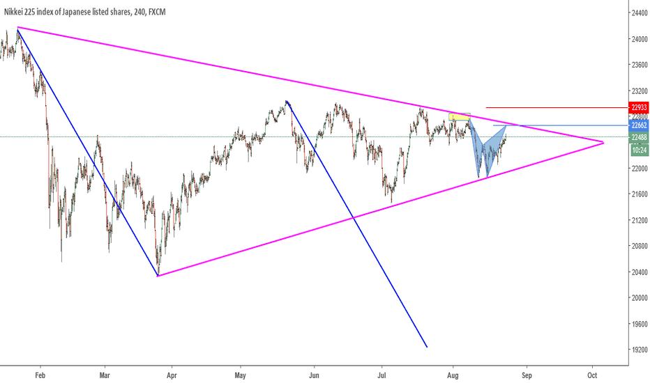 JPN225: Possible Bat Pattern