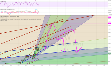 GER30: DAX to 20000???