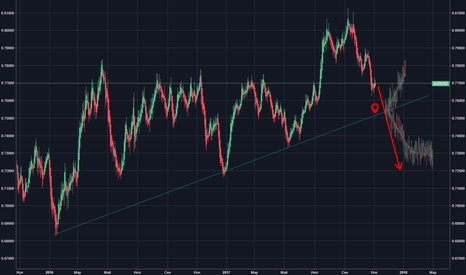 AUDUSD: AUD/USD импульс вверх - шорт !