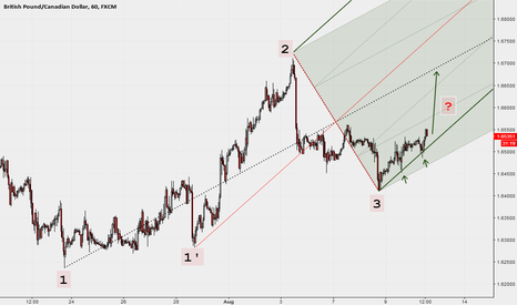 GBPCAD: 1H with Median Lines