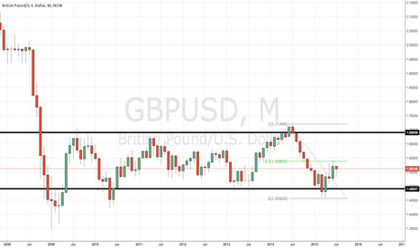 GBPUSD: GBPUSD IN 50% MONTHLY RETRACEMET