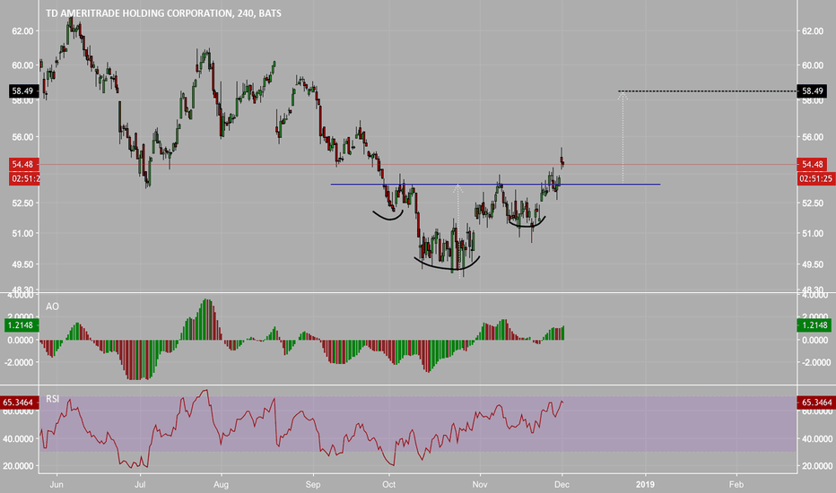 AMTD Stock Price and Chart — NASDAQ:AMTD — TradingView