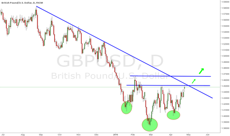 GBPUSD: GBPUSD - Inverse Head And Shoulders