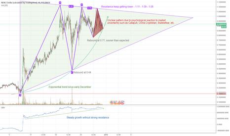 XEMUSD: XEM/USD long trend ahead