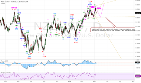 NZDUSD: Another view why I will short NU