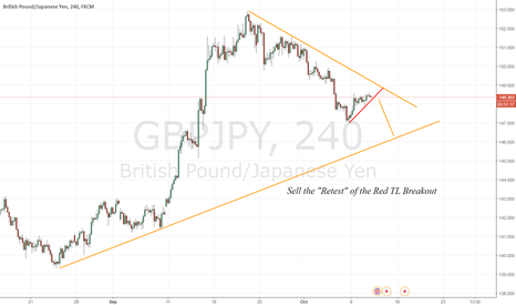 """GBPJPY: Sell the """"Retest"""" of the Red TL Breakout"""