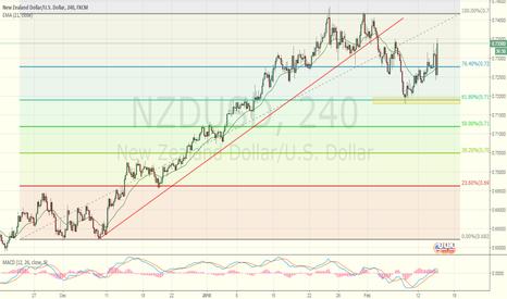 NZDUSD: Simple Fib trade setup