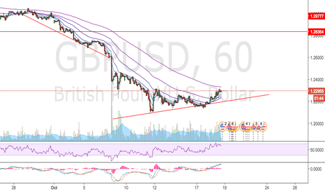 GBPUSD: What do you expect? drop for db buttom. then bull