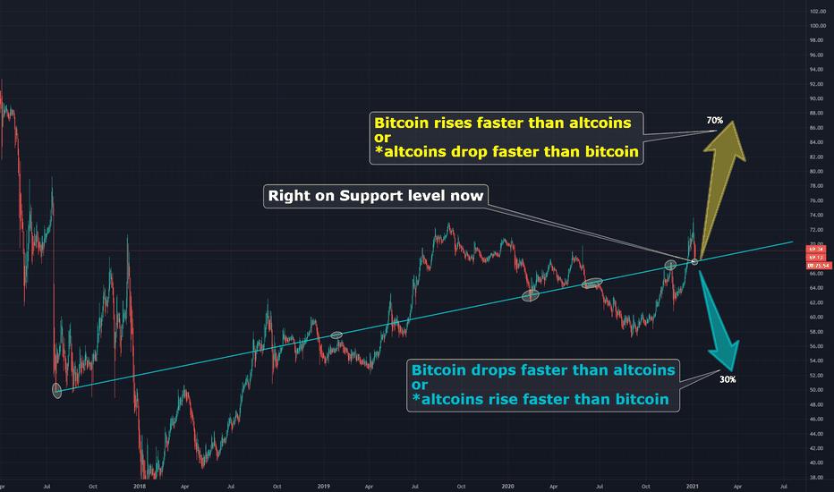 ulaganje u bitcoin vs altcoins ima li bitcoin svoj krug trgovine