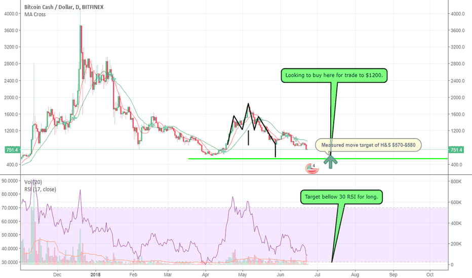 BCHUSD: Measured move target of BCH H&S $570-$580