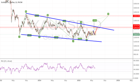 XAUUSD: GOLD BULLISH STRATEGY