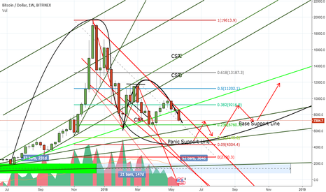 "BTCUSD: BTC: Look's like ""return to ""normal"""" phase is over."
