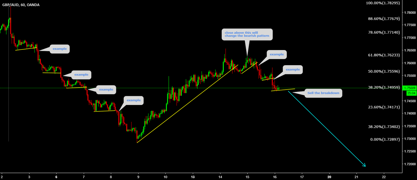GBPAUD Sell the breakout Examples are there on the chart