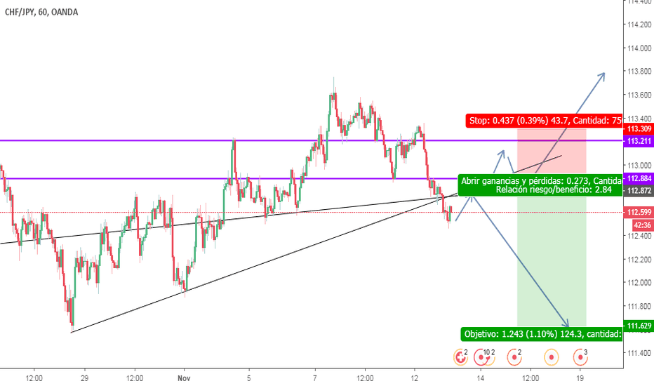 CHFJPY: CHFJPY posible movimiento