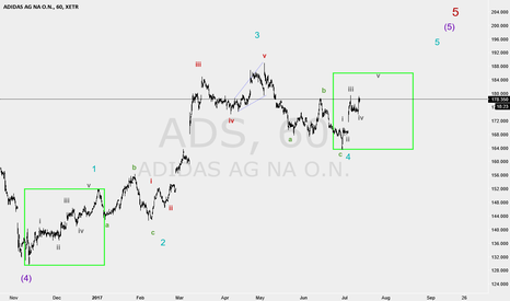 ADS: we are in wave 4 and i am waiting for big falling