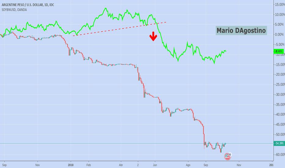 ARSUSD: Relacion  Peso Argentino VS Soja  Soybean