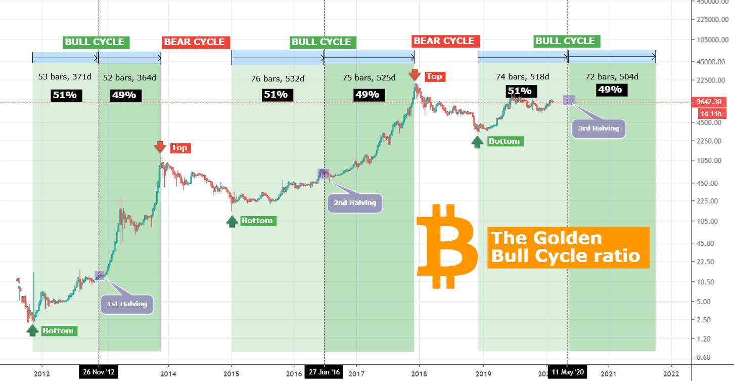 bitcoin bull market 2021