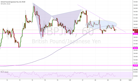 GBPJPY: My ideas on a shorting opportunity GBPJPY