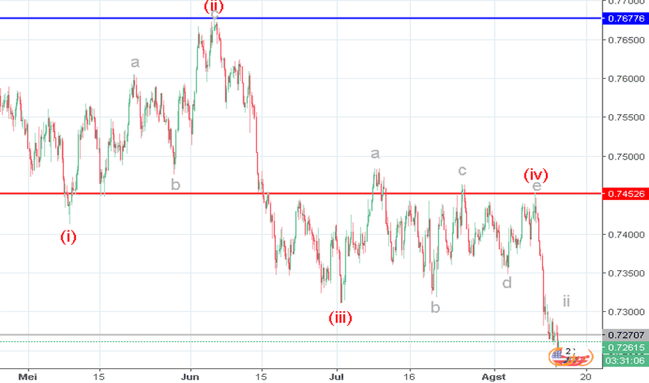 AUDUSD: AUD/USD: analisa wave