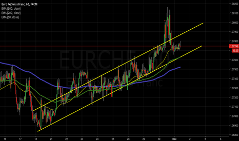 EURCHF: EURCHF trend channel still active