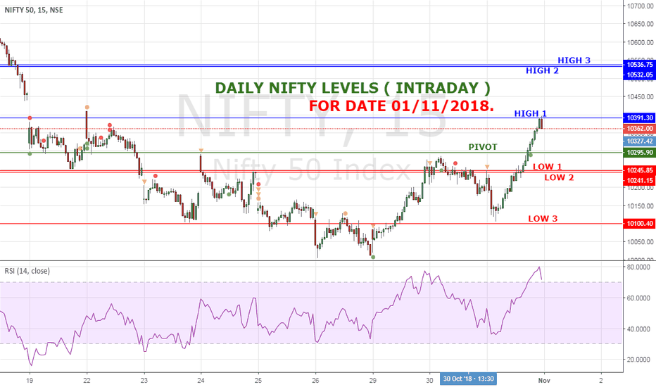 NIFTY: NIFTY HIGH LOW LEVELS FOR 01/11/2018