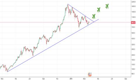 BTCUSD: BTC will pump